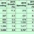 Die globalen IT-Ausgaben 2018 - 2020 im Milliarden US-Dollar (Tabelle: Gartner)