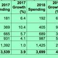 Die Entwicklung der globalen IT-Ausgaben nach Segmenten (Tabelle: Gartner)
