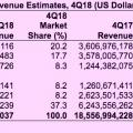 Server-Umsatz im 4. Quartal 2018 in Dollar (Tabelle: Gartner)