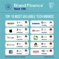 Die wertvollsten Brands (Tabelle: Brand Finance)