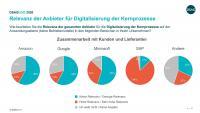 Die Zusammenarbeit zwischen Lieferanten und Kunden (Grafik: DSAG)