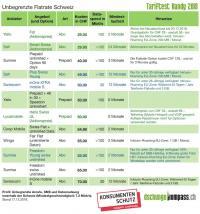 Tabelle 1: Flatrate (unbegrenzte Telefonie, SMS und Daten in der Schweiz)
