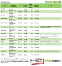 Tabelle 2: Wenignutzer (60 Minuten Telefonie, 30 SMS, 300 MB Daten)