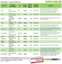 Tabelle 3: Viel Daten, wenig Telefonie (20 GB Daten, 20 Minuten Telefonie)