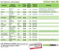 Tabelle 4: Viel Telefonie, wenig Daten (1000 Minuten Telefonie, 1000 MB Daten)