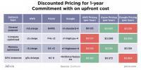 Zur Preisgestaltung von AWS, Microsoft Azure und Google Cloud finden sich bei Jelvix erste Orientierungspunkte