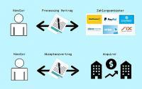 Payment Services Provider für Schweizer Onlineshops im Vergleich (Bild: Payrexx)