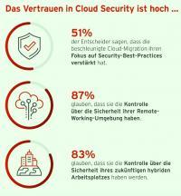 Das Vertrauen in die Cloud weltweit ... (Grafik: Trend Micro)