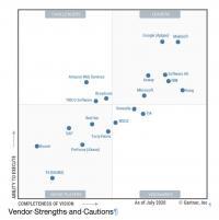 Gartner-Quadrant der API-Anbieter (Bild: Gartner)
