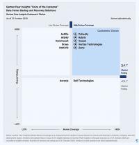 Gartner Peer Insights (Grafik: zVg)