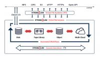 Sicht und Kontrolle über alle Speichertypen im lokalen Netzwerk (Bild: zVg)