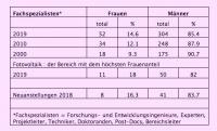 Die Entwicklung des Frauenanteils in der Forschung beim CSEM (Tabelle: CSEM)