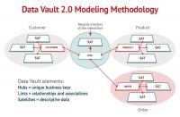 Die Methode des Data Vault 2.0 Modellings ist ein hybrider Ansatz, der die besten Aspekte des Designs von Third Normal Form (3NF) und Sternschema kombiniert