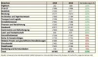 Firmenneugründungen nach Branchen (Tabelle: IFJ)