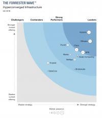 Die Analysten von Forrester haben VMware neben Nutanix eine führende Position in dem aufstrebenden Markt für HCI eingeräumt