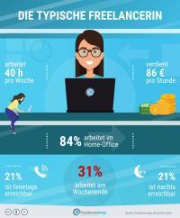 Die typische Freelancerin arbeitet hauptsächlich im Home Office und ab und zu auch am Wochenende (Quelle: freelancermap)