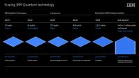Die IBM Quantum-Roadmap (Bild: IBM)