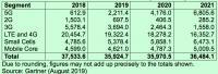 Die globalen Umsätze mit Mobilfunk-Infrastrukturen von 2019 bis 2021 in Millionen Dollar (Tabelle: Gartner)