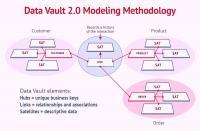 Die Methode des Data Vault 2.0 Modellings ist ein hybrider Ansatz, der die besten Aspekte des Designs von Third Normal Form (3NF) und Sternschema kombiniert.