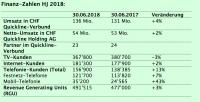 Das Quickline-Halbjahres-Ergebnis 2018 (Tabelle: zVg)
