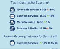 Die Sourcing-Anteile nach Branchen (Bild: ISG)