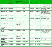 UPC - Verschiedene Angebote im Vergleich (© Dschungelkompass.ch)