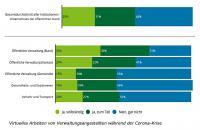 Grafik: Deloitte Schweiz